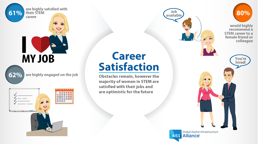 Career Satisfaction: Obstacles remain, however the majority of women in STEM are satisfied with their jobs and optimistic about the future.
