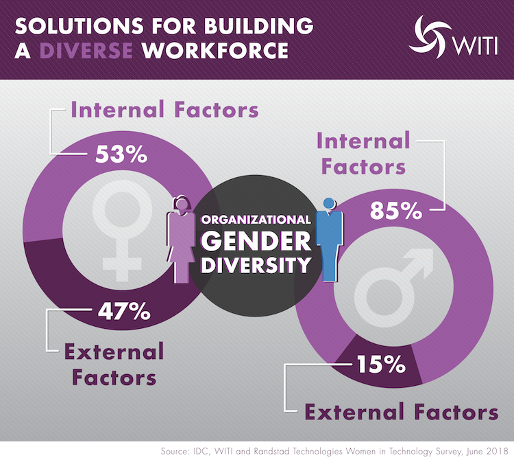 Solutions for Building a Diverse Workforce