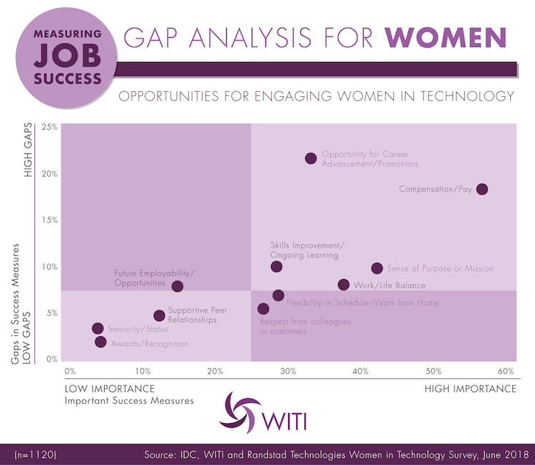 Measuring Job Success: Gap Analysis for Women