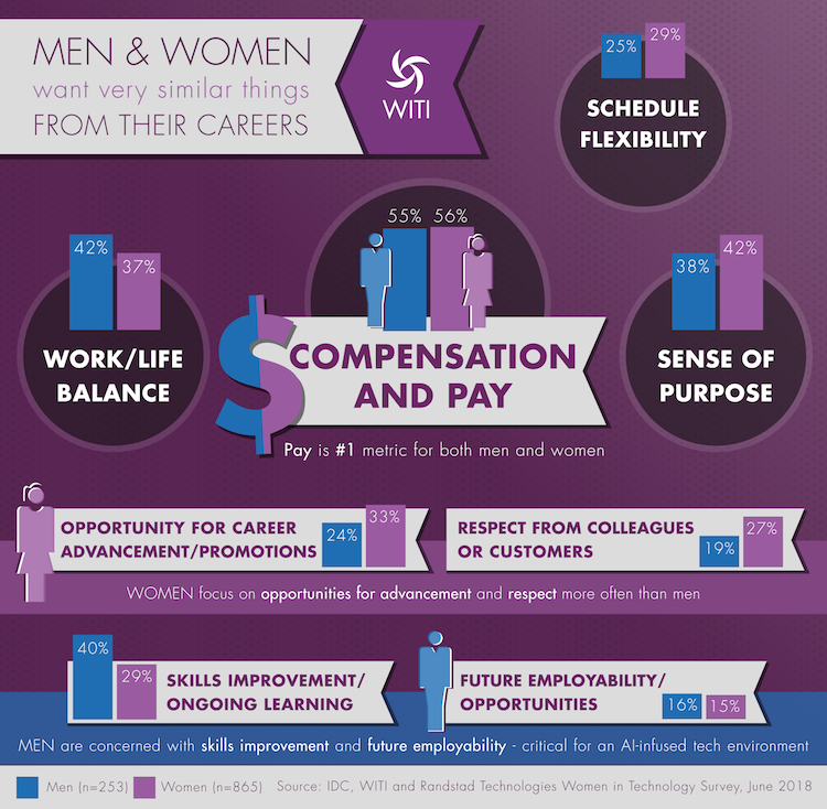 Compensation and Pay: Men and Women want Very Similar Things from Their Career