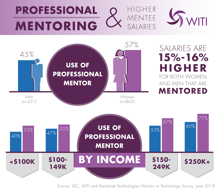 Professional Mentoring and Higher Mentee Salaries - 15-16% Higher Salaries